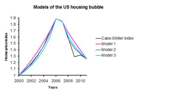 US housing bubble3