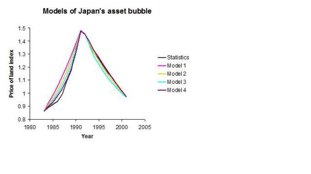 Models of Japan's asset bubble