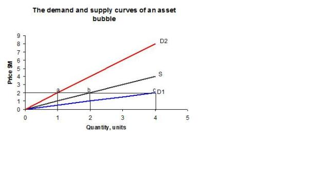 Demand and Supply curves for an asset bubble