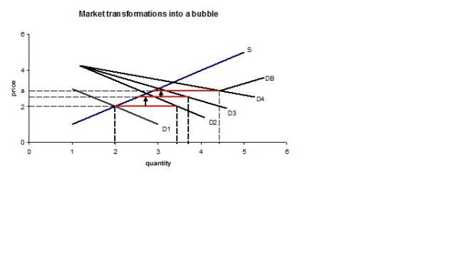 Market transformations into a bubble