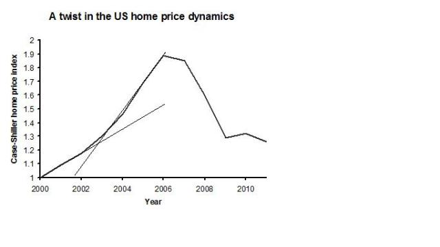 Twist in price dynamics