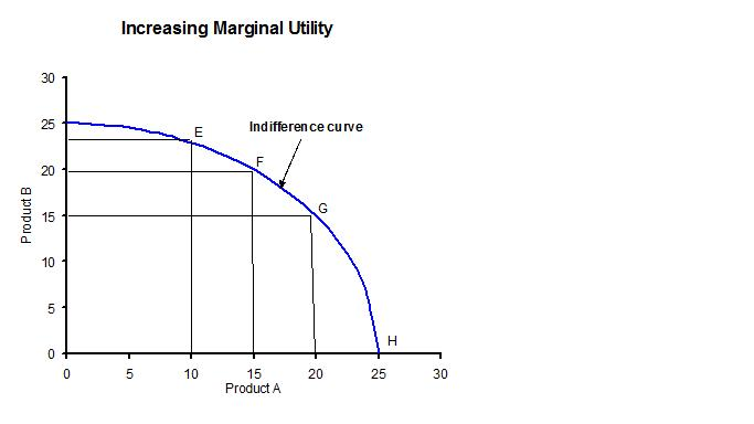 law of diminishing marginal utility in airline Answers to questions from chapter 5 (1) because of the law of diminishing marginal utility (3) normal unlikely to affect air conditioning in maine or home.
